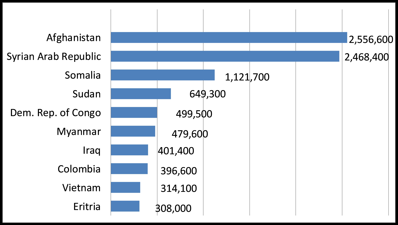 Refugee Chart