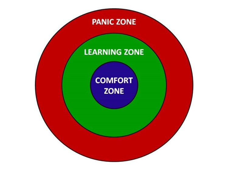 Senninger's Learning Model