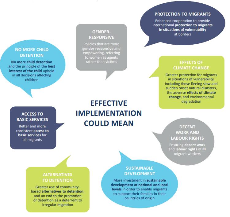 GCM Implementation