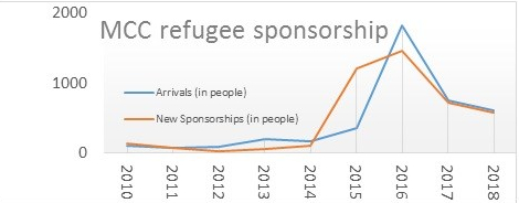 MCC refugee sponsorship