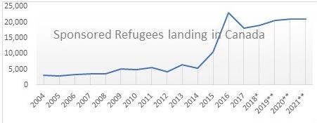Sponsored refugee landing in Canada